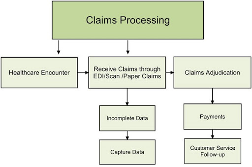 Medical Insurance Claims Processing Steps